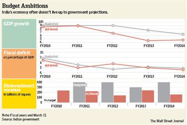Budget 2014 fig 2