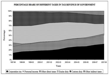 Budget 2014 fig 3