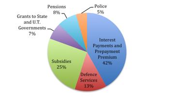Budget 2014 fig 4