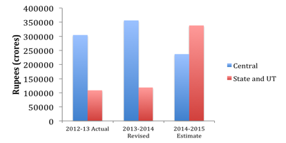 Budget 2014 fig 6