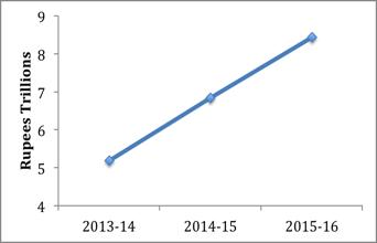 Budget 2015 fig 1