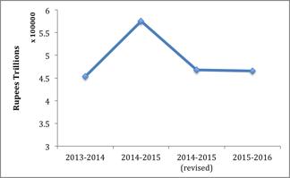 Budget 2015 fig 2