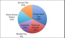 Budget 2015 fig 4a