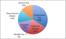 Budget 2015 fig 4b
